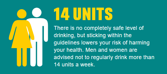 14 Units - There is no completely safe level of drinking, but sticking within the guidelines lowers your risk of harming your health.