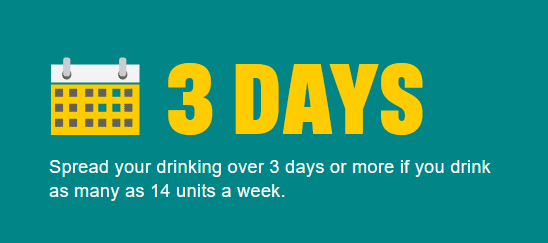 3 Days - Spread your drinking over 3 days or more if you drink as many as 14 units a week.